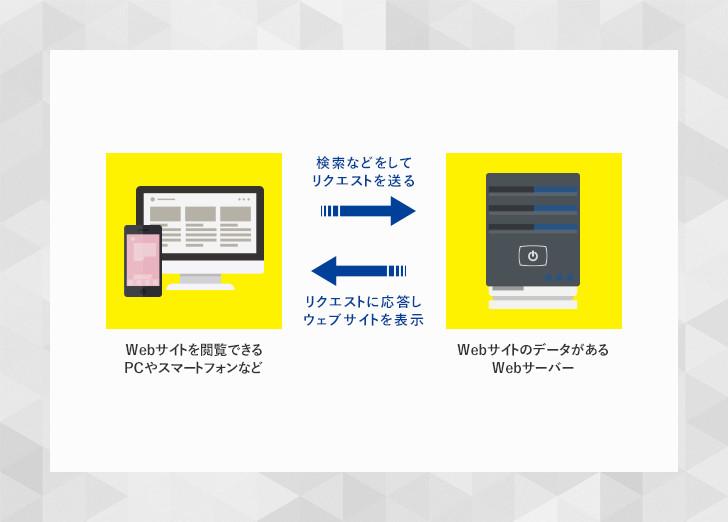 lesson02_shikumi01