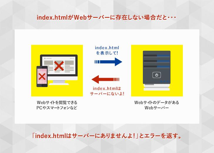 lesson02_shikumi02